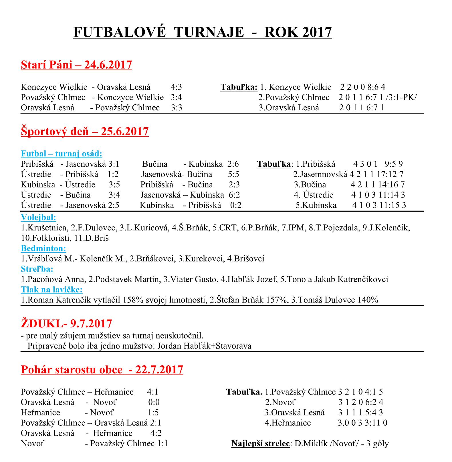 5bba2cf206137 Výsledky futbalových turnajov 2017 + Športový deň | TJ ORAVSKÁ LESNÁ